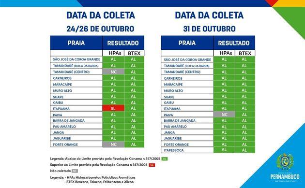 Resultado de testes de contaminação das águas de Pernambuco, após contaminação por