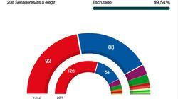 Resultados del 10N en el Senado: El PSOE pierde su mayoría absoluta ante un PP que se