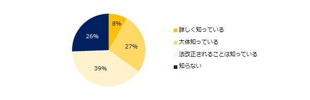 現在、障がい者を雇用している企業は7割。そのきっかけは…(調査結果)