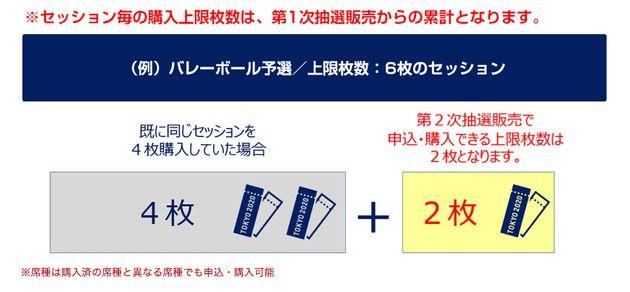 第2次抽選販売の申込では、競技セッション毎の申込・購入上限枚数は第1次抽選販売からの累計となる
