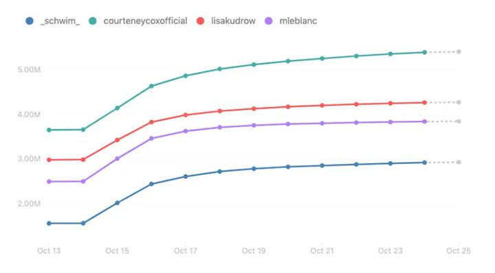 "<a href=""https://www.businessinsider.com/jennifer-aniston-joins-instagram-friends-costars-followers-increase-millions-crowdtangle-2019-10?IR=T"" target=""_blank"" rel=""noopener noreferrer"">El efecto Aniston en los otros protagonistas de <i>Friends</i>.</a>"