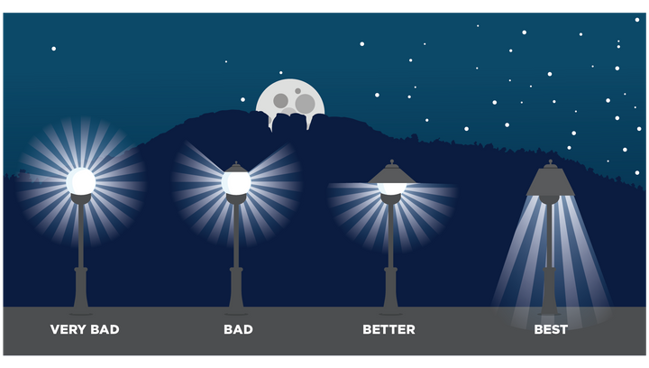 The shape and style of a lamp can make a big difference on light pollution.