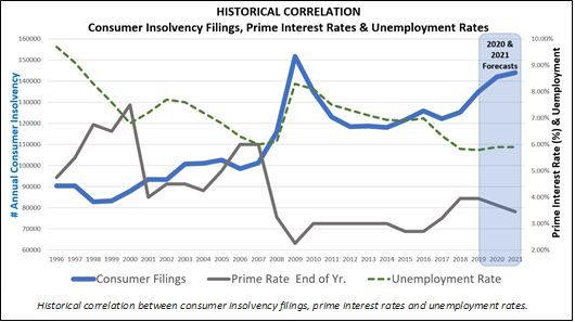 This chart shows CAIRP's forecast for consumer insolvencies to keep rising through 2020 and 2021, to...