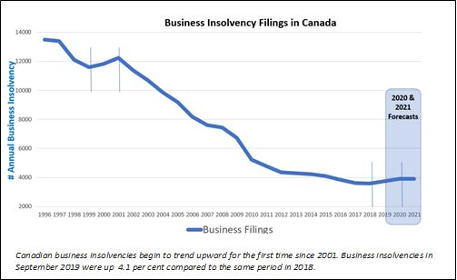 This chart shows business bankruptcies declining since the 1990s, before reversing the trend this