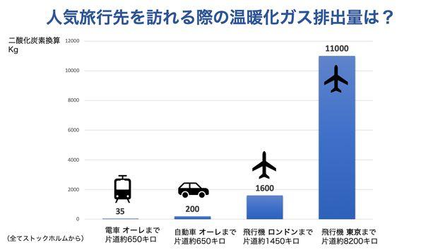 (図)クリスマスシーズンの旅行でスウェーデン人がよく行く旅先・交通手段別の温暖化ガス排出量をグラフ化。国内の人気スキー場スポット「オーレ」、国外の人気都市「ロンドン」「東京」に4人で出かけた際の往復で比較。データ:Jonas...