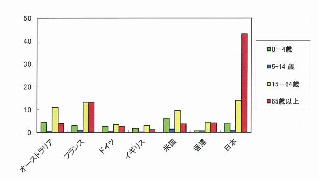 文献1より 各国男性の年齢別の溺死率(10万人当たり、WHO2000-02データより作成)