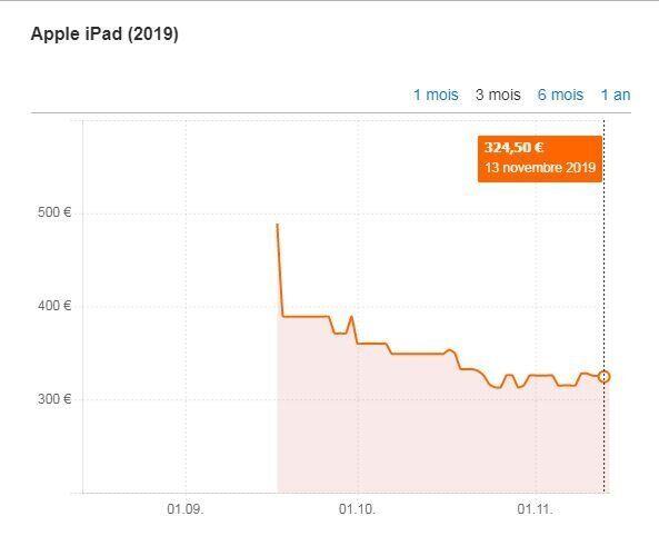 Le prix moyen de l'iPad est plutôt de 330 euros selon le comparateur de prix