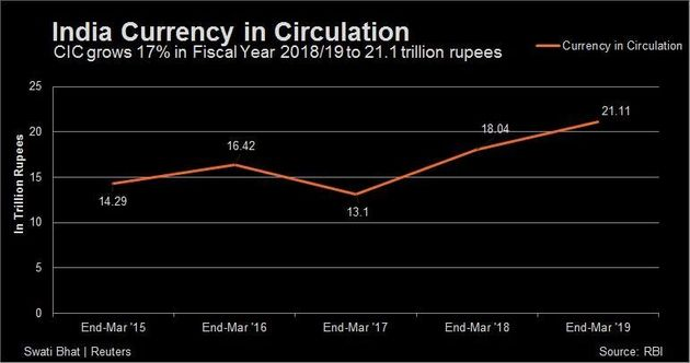 Indian Currency in