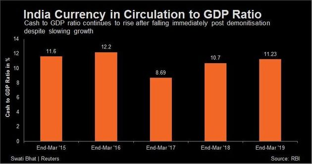 Currency in circulation to GDP