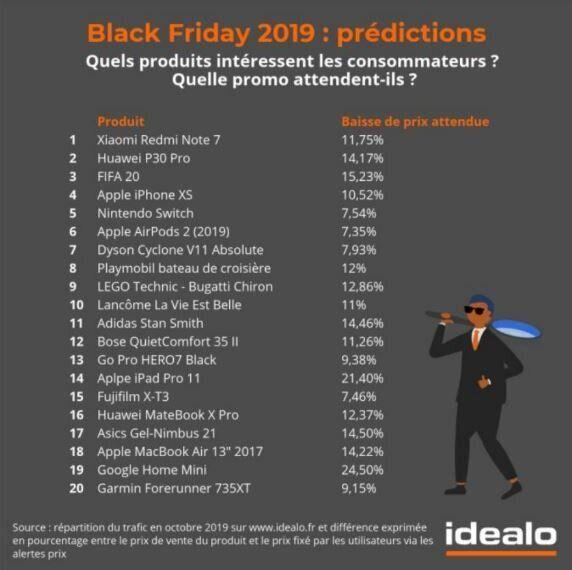 Pour le Black Friday, les futures baisses de prix des 20 produits les plus