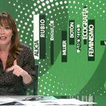 Mamen Mendizábal destroza a una diputada de Vox en solo 18