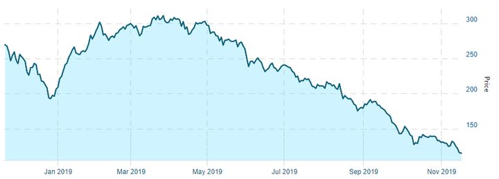 The North American Marijuana Index has lost two-thirds of its value since peaking in the spring of 2019.