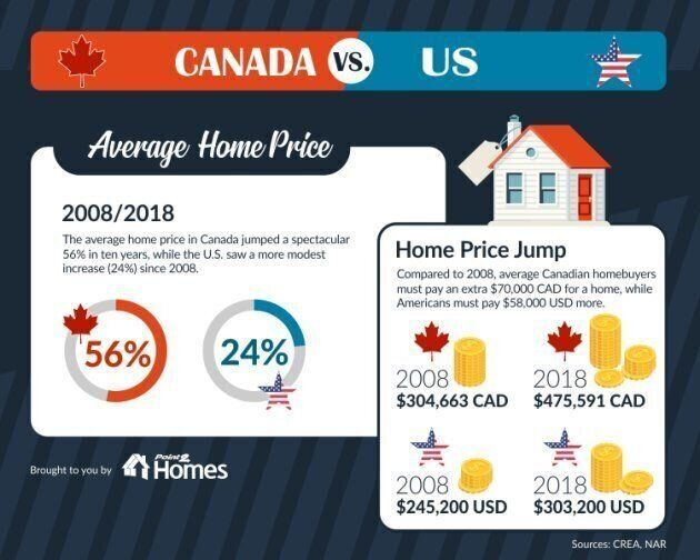 An infographic showing the average home price in Canada vs. U.S. and the jump in home prices in the two countries.
