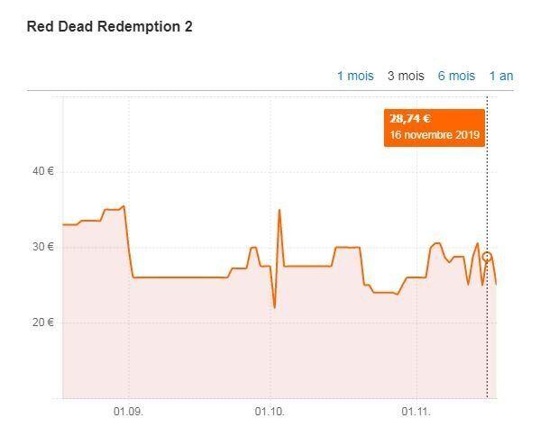 Le prix moyen le plus bas constaté sur Red Dead Redemption 2 sur console était de 24 euros avant la