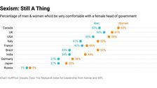 Half The Men In The U.S. Are Uncomfortable With Female Political Leaders