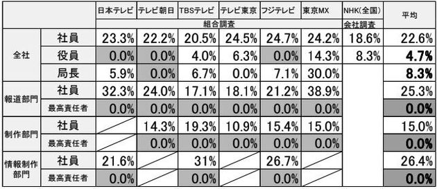 在京テレビ局女性割合調査報告