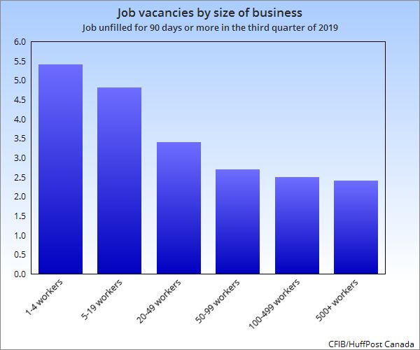 The larger the business, the less likely it is to have a labour shortage, data from the CFIB shows.
