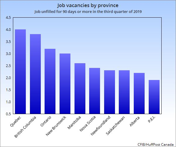 Quebec and British Columbia have the most severe labour shortages in Canada, while Alberta and P.E.I. show little sign of a shortage at all.