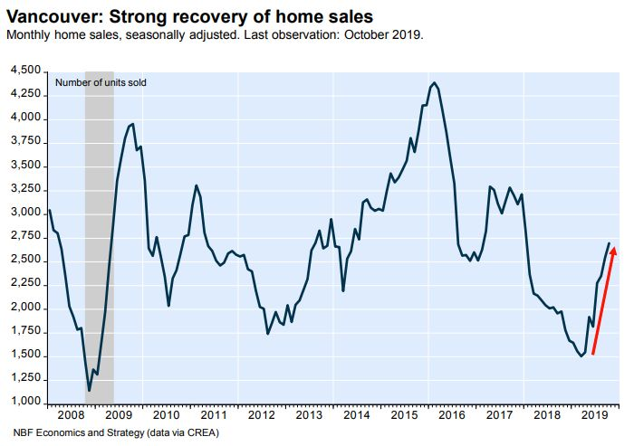 This chart from National Bank of Canada shows Vancouver home sales heating up again this year, amid more affordable prices and lower mortgage rates.