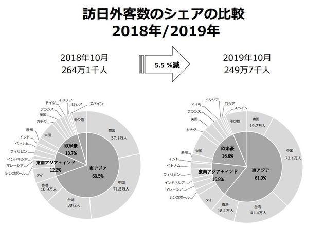 2018年10月と2019年10月の訪日客数国別比較