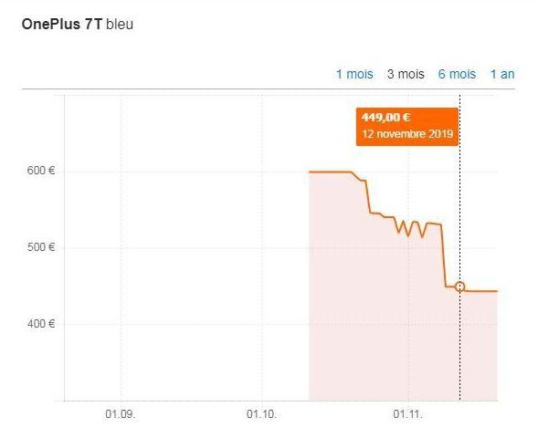 En France, le prix moyen du OnePlus 7T est de 450 euros sur les