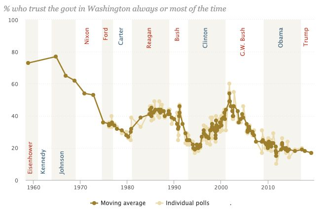 Public attitudes toward the federal government, based on polling that dates back to 1958.