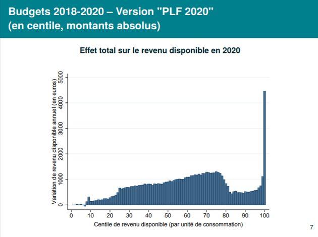 L'augmentation des revenus disponibles en valeur absolue pour 2020, selon le rapport de l'Institut des...
