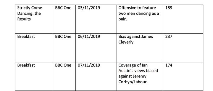 Strictly Come Dancing complaints