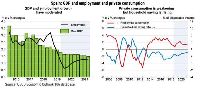 Datos de la OCDE sobre