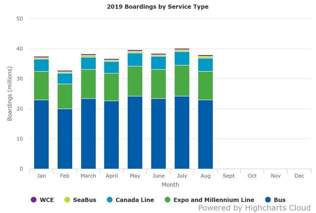 A chart showing Translink ridership for the first eight months of