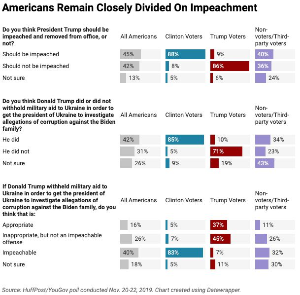 In a new HuffPost/YouGov poll, 45% of Americans say President Trump should be impeached, and 42% that he should not be. Those