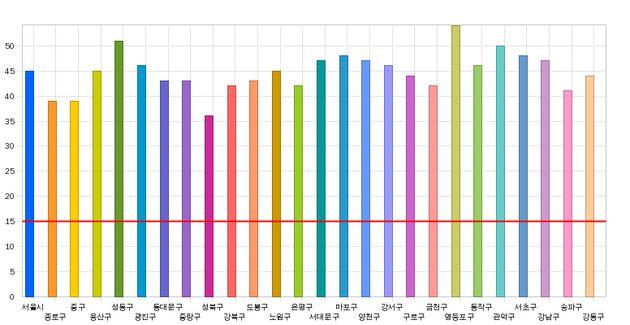 2019년 3월 서울시 자치구별 초미세먼지(PM-2.5) 평균농도.(빨간선은 연