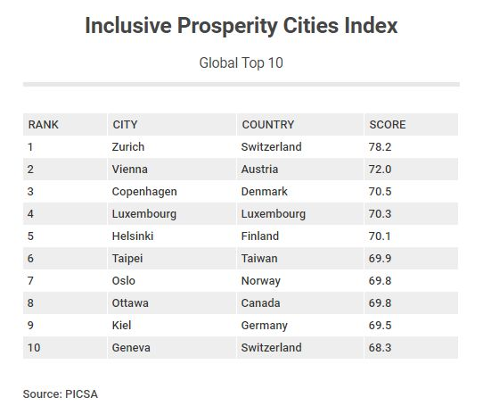 """The top 10 global cities in the """"inclusive prosperity"""" ranking."""
