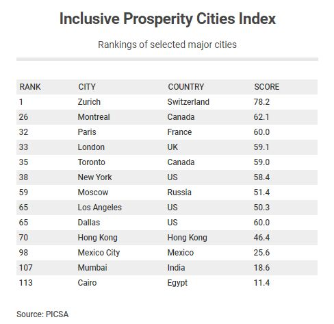 """Selected major cities in the global """"inclusive prosperity"""" ranking."""