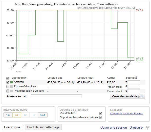 Le prix de l'Amazon Echo Dot 3 n'a jamais été aussi bas (Capture du comparateur de prix Camel Camel