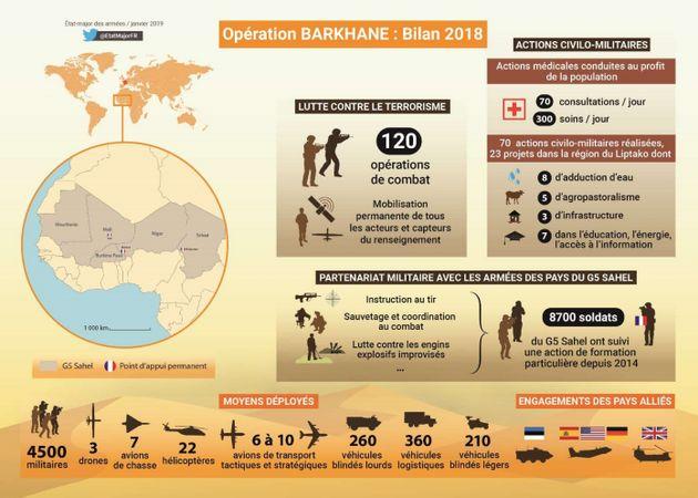 Quelques chiffre sur l'opération Barkhane au
