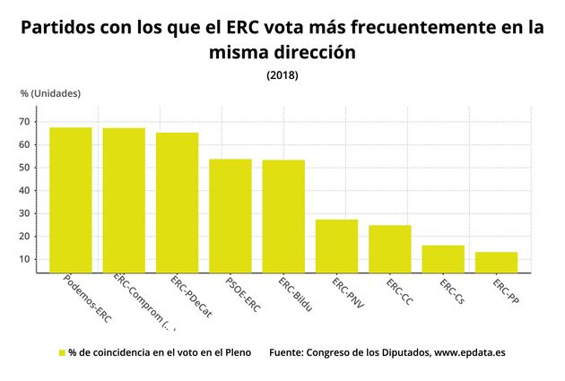 Partidos con los que ERC vota ás frecuentemente en la misma