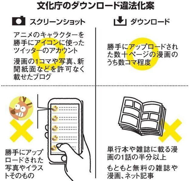 【グラフィック】文化庁のダウンロード違法化案