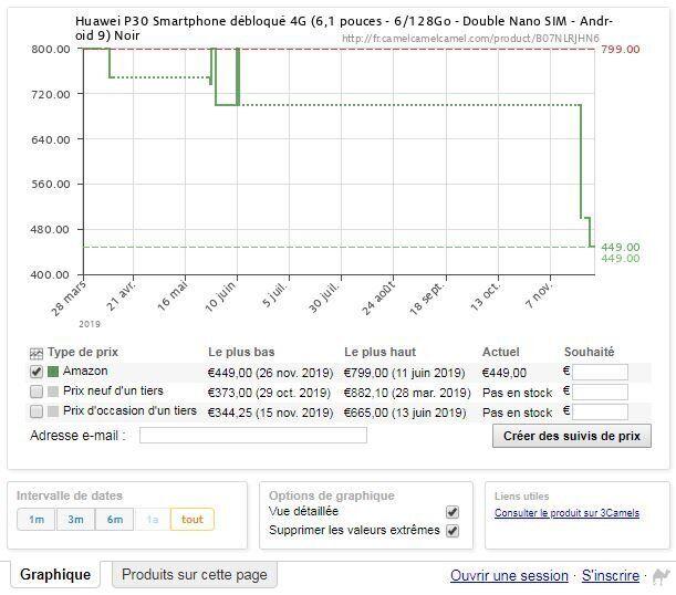 Le Huawei P30 n'a jamais été vendu aussi bas par Amazon (Capture d'écran Camel Camel