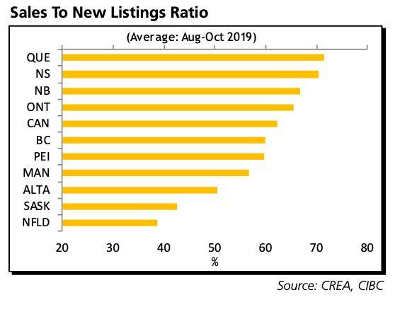 Ce graphique de CIBC détaille le rapport ventes-nouvelles inscriptions pour chaque province canadienne. Avec un ratio de 70%, le marché québécois est celui qui est le plus sous pression au pays.