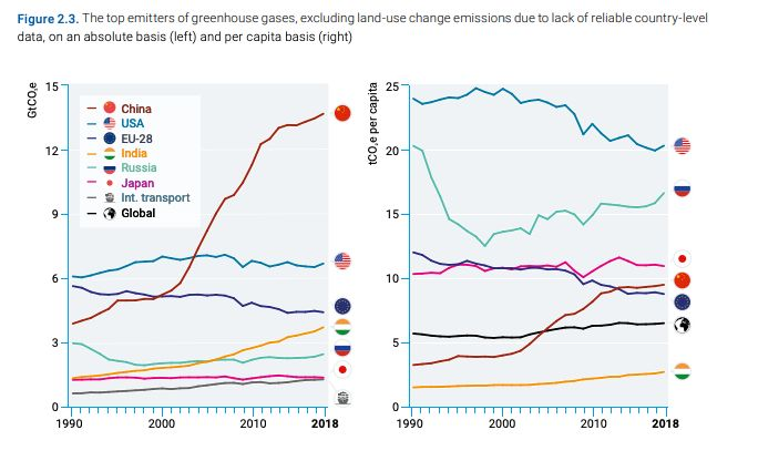 Top greenhouse gas emitters by country.