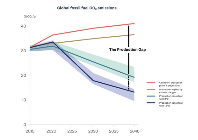 A chart from the report shows the so-called production gap between the emissions cuts needed to keep global warming in a safe range and the amount of fossil fuel projected to be drilled.