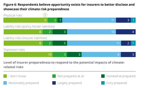 A third of the regulators surveyed did not know how prepared insurers were to respond to potential effects of climate change