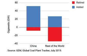 From January 2018 to June 2019, countries outside of China decreased their total coal power capacity by 8.1 gigawatts, while China increased its coal capacity by 42.9 gigawatts.