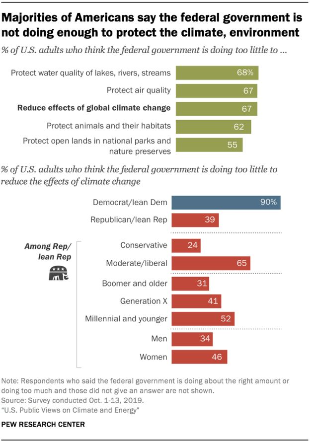 New polling from Pew Research Center found majorities of U.S. adults think the federal government is doing too little to curb climate change.