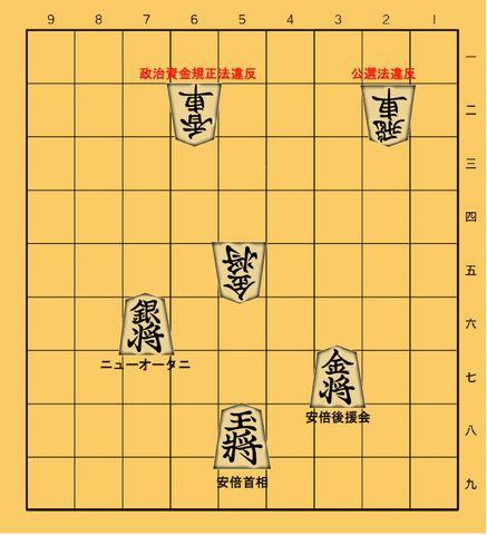 「桜を見る会」問題の本質~安倍首相説明の「詰み」を盤面解説