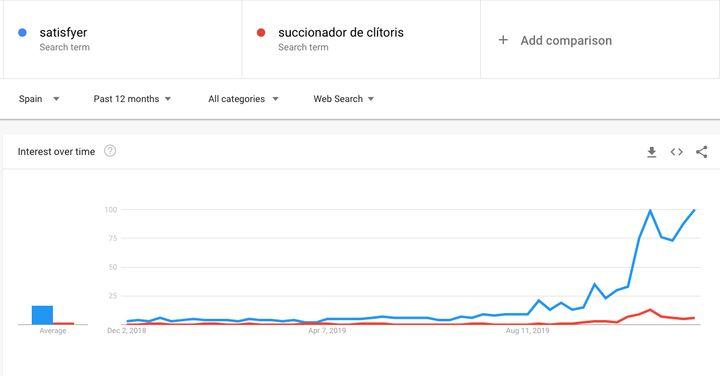 Datos de búsqueda en Google de 'succionador de clítoris' y 'Satisfyer'.