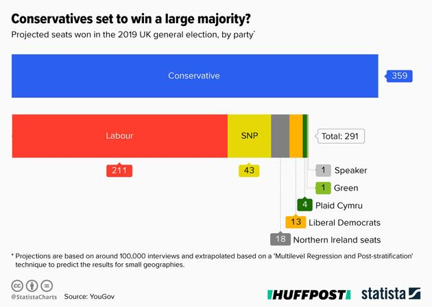 YouGov MRP Poll: Conservative Party Set For 68-Seat