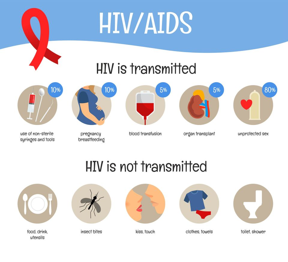 Vector poster on the theme of AIDS. How is HIV