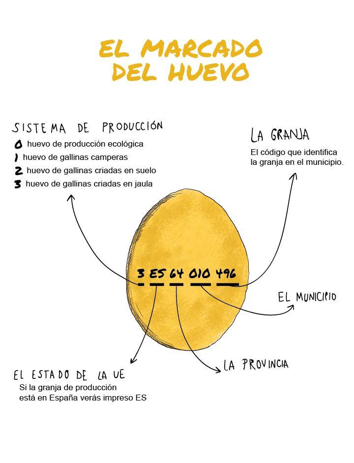 Significado del marcado del huevo